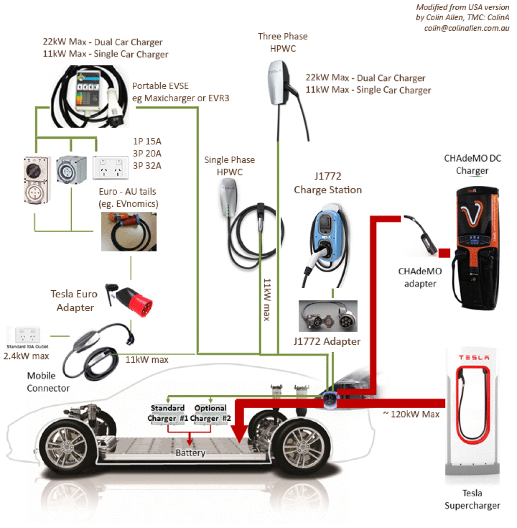 Tesla Charging Options For Australia Diagram Wiring A 230v 15a Circuit Breaker